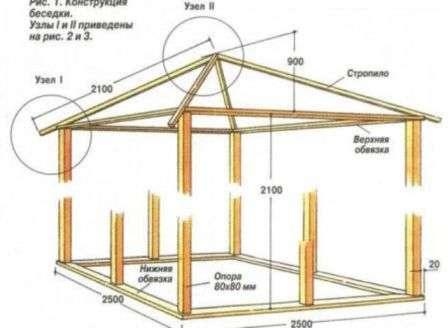 Схема будівництва альтанки