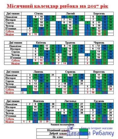 Календар кльову риби на 2017 рік