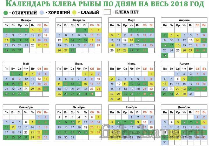 Риболовний календар на 2018 рік (по місяцях)