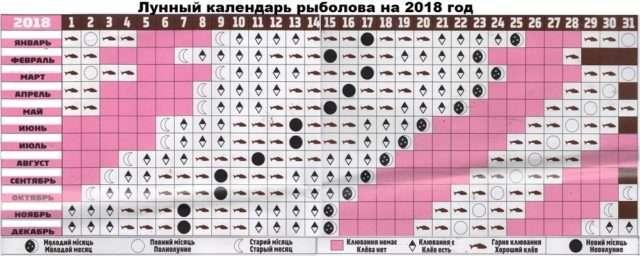 Календар кльову риби у 2018 році