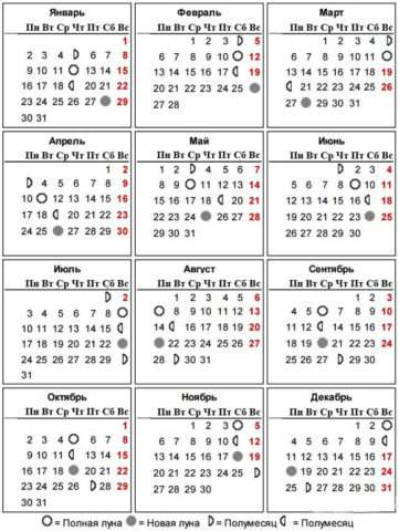Риболовний календар на 2017 рік (по місяцях)