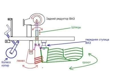 Креслення і схеми саморобних картоплекопачів для мотоблока