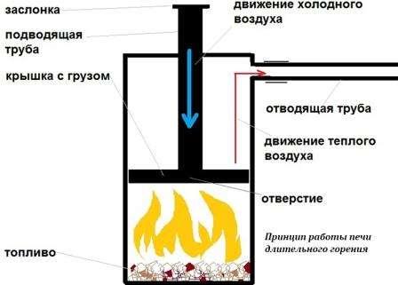 піч-камін для будинку на дровах тривалого горіння