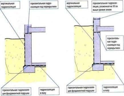 Як зробити гідроізоляцію підвального приміщення
