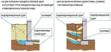 гідроізоляція підлоги та стін