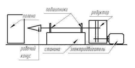 Схематичне креслення дровокола