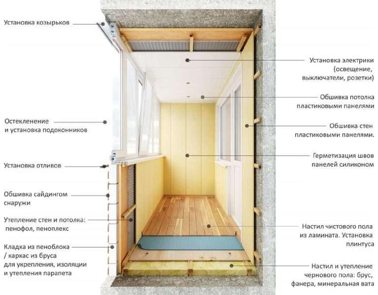 Как утеплить стены балкона своими руками пошаговое