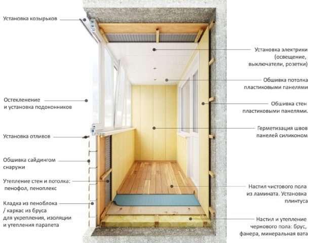 Етапи робіт по утепленню балкона