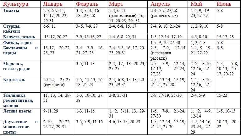 Лунный календарь посадки рассады на 2018 года на февраль 35