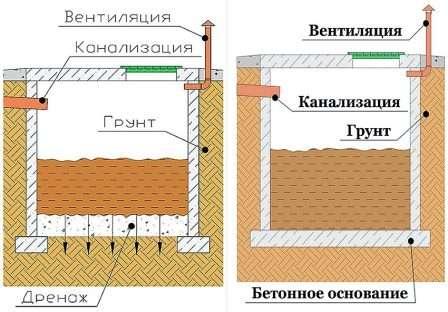 Схема вигрібної ями без дна і з дном