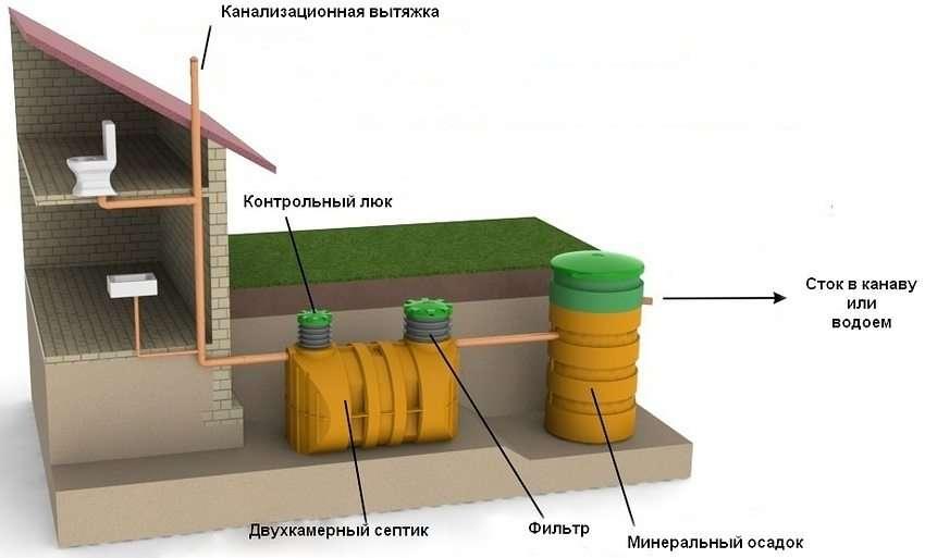 Автономна система очищення стоків на ділянці, де переважає погано проникний грунт