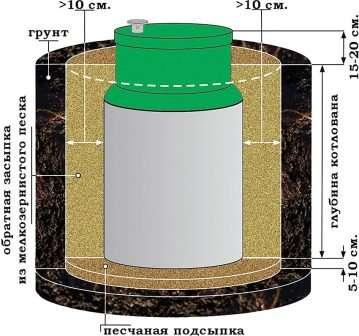 Схема підготовки котловану і установки септика
