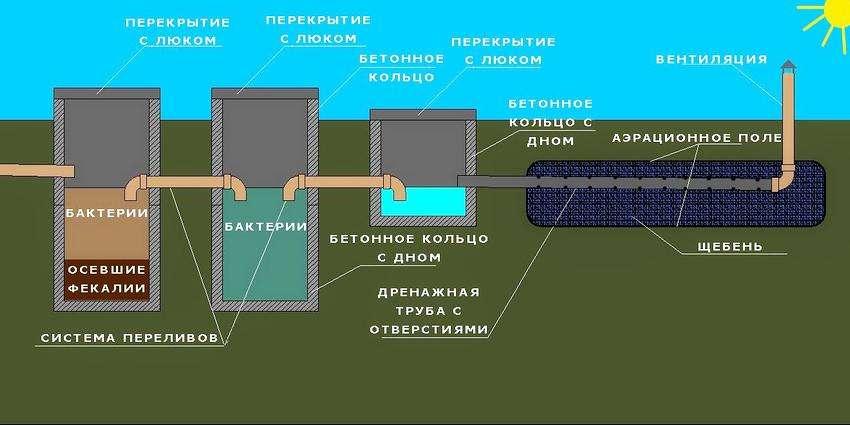 Принцип роботи переливного бетонного септика