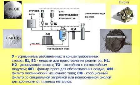 Реагентний іонообмінний метод очищення стічних вод