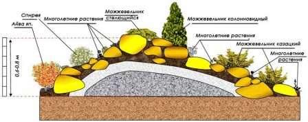 Схема альпійської гірки - фото.