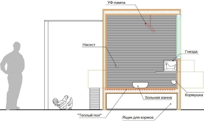 Схема опалення пташника з використанням УФ-лампи та системи теплої підлоги