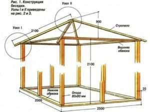 розміри для будівництва альтанки